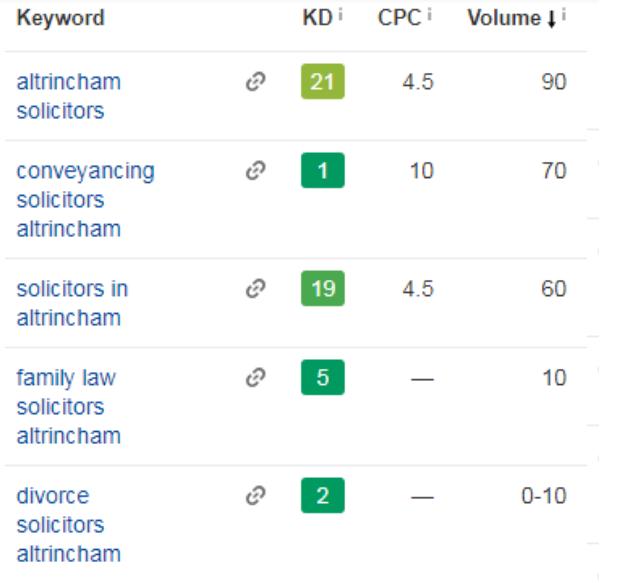 List of keywords and their performance statistics